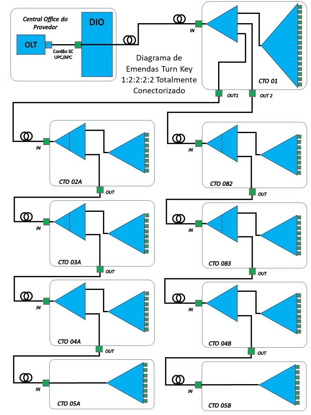 Kit Projeto Turn Key FTTH 1:2:2:2:2 - 80 Portas +  - COMPUTECH TECNOLOGIA