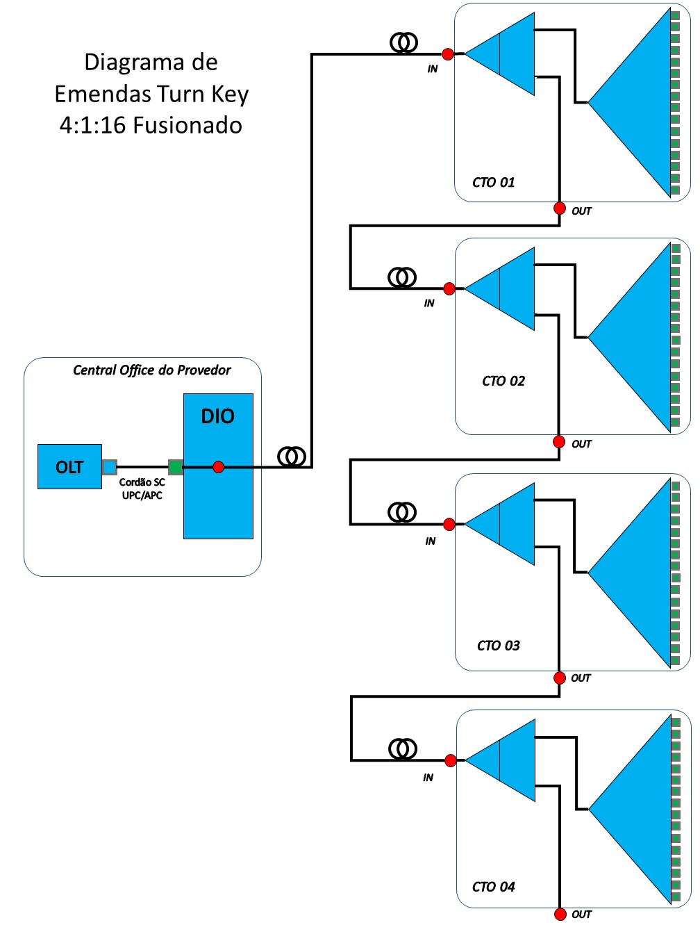 Kit Projeto Turn Key FTTH 4:1:16 64 Portas  - COMPUTECH TECNOLOGIA