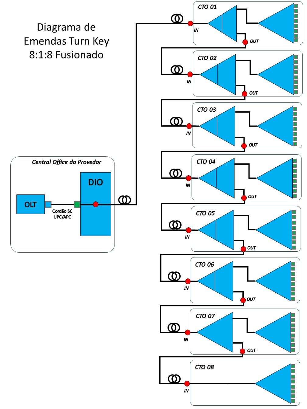 Kit Projeto Turn Key FTTH 8:1:8 - 64 Portas  - COMPUTECH TECNOLOGIA