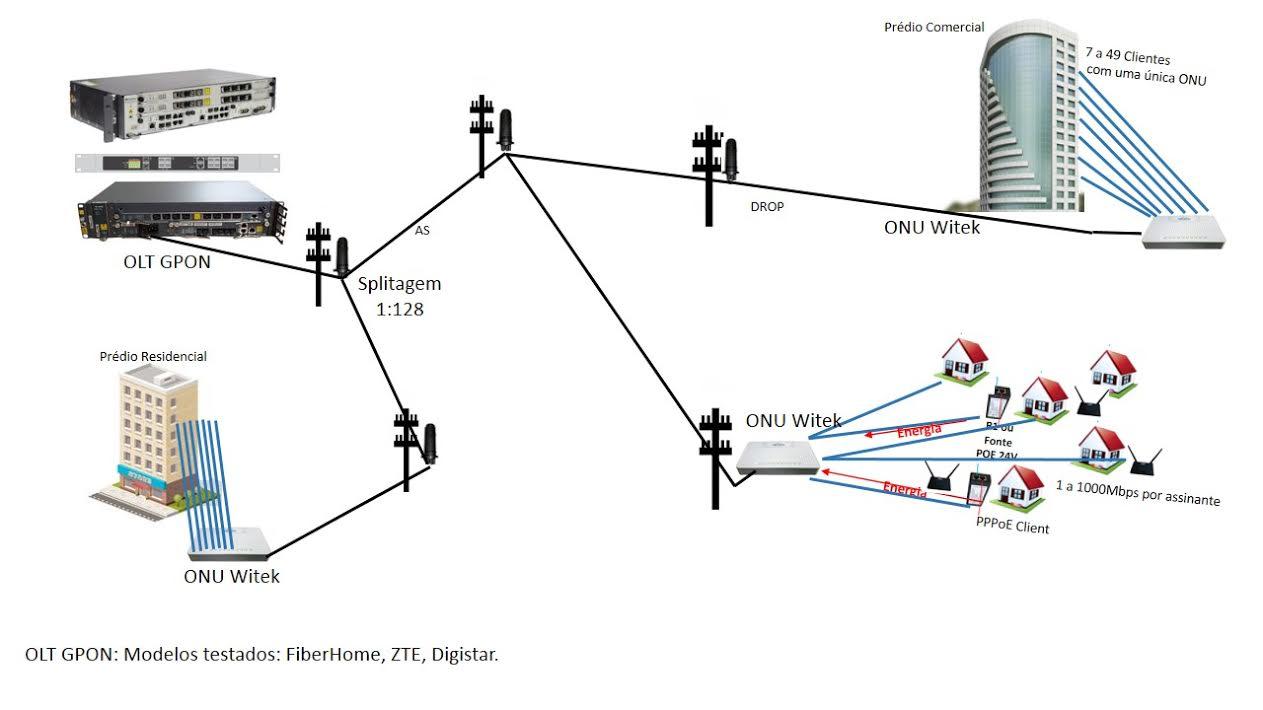 ONU PoE Reverso Gigabit + Porta GPON Wi-Tek (WI-G1)  - ComputechLoja