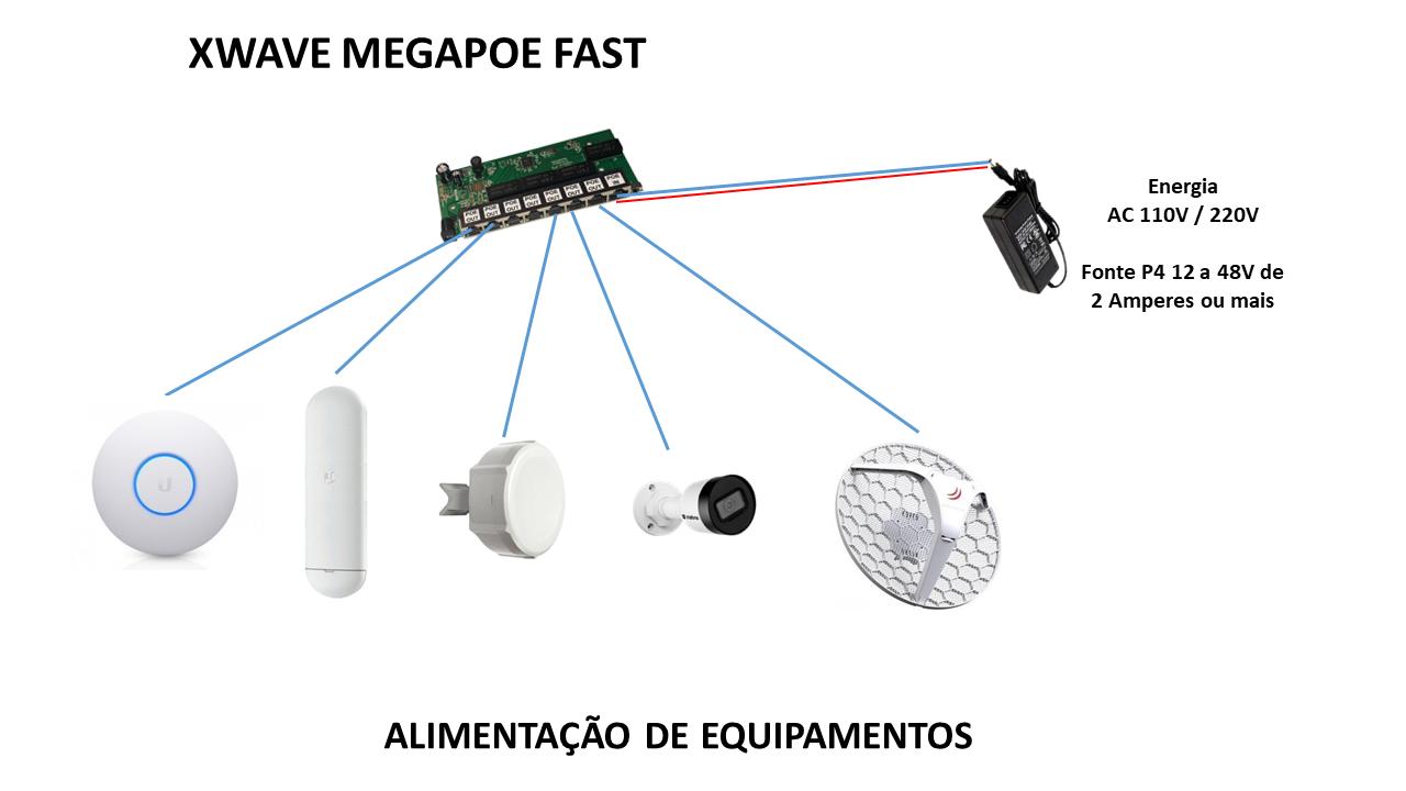 Switch Xwave MegaPoE FAST com Fonte 12V 2,5A e Caixa Hermética Preta para CFTV  - ComputechLoja