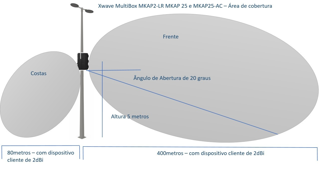 Xwave MultiBox MKAP25-AC  - ComputechLoja