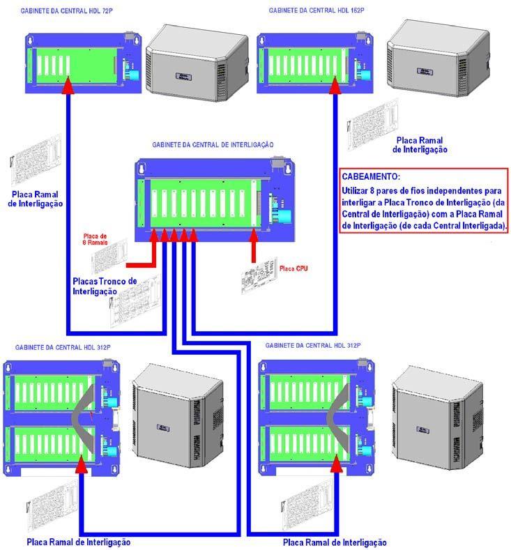 Central de Interligação de centrais HDL Flex 152
