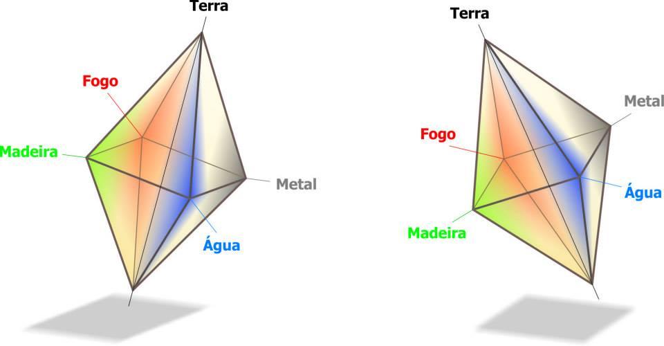 4 Pilares do Destino I - Cálculo do Mapa e análise de equilíbrio