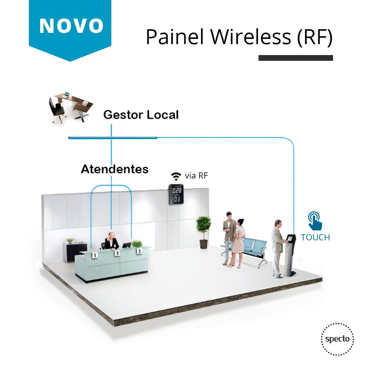 QUALPROX® UNITY Led Wireless com TES Touch  -  Specto Tecnologia