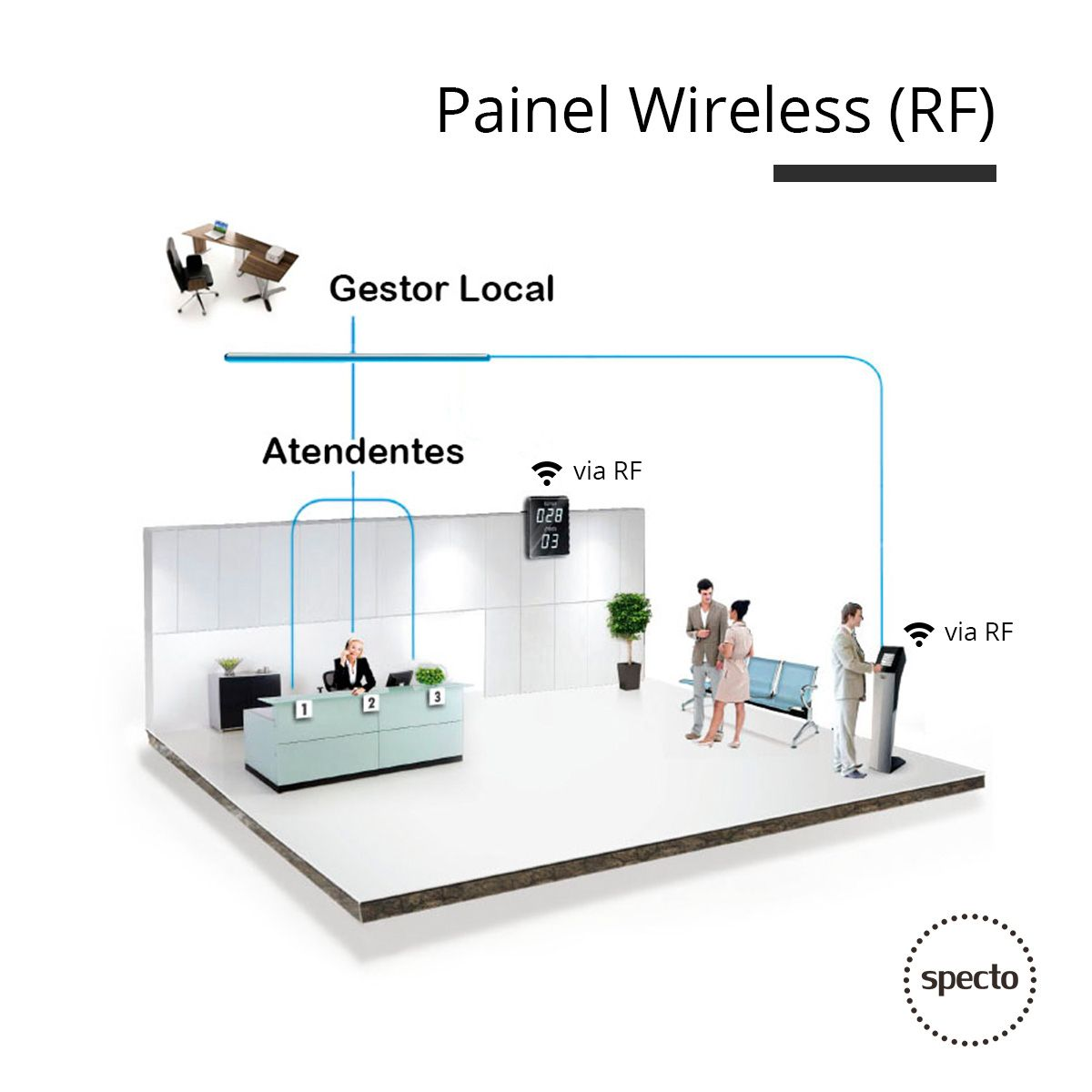 QUALPROX® UNITY Painel de Led Wireless  -  Specto Tecnologia