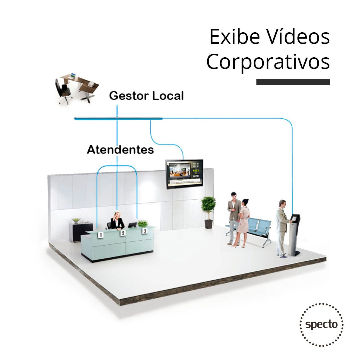 QUALPROX® UNITY Painel TV Corporativa  -  Specto Tecnologia