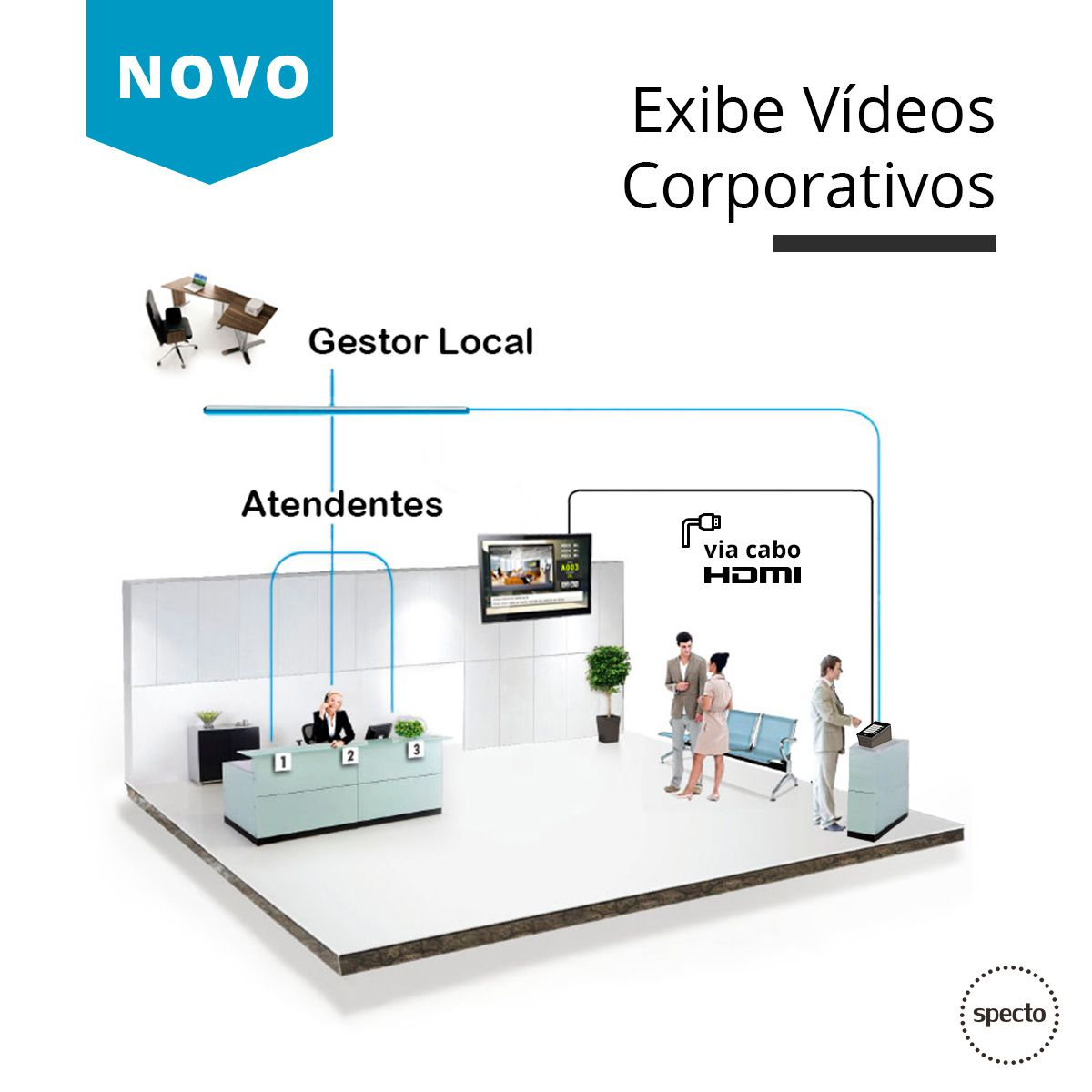 QUALPROX® UNITY Painel TV Corporativa com DES Contact -  Specto Tecnologia