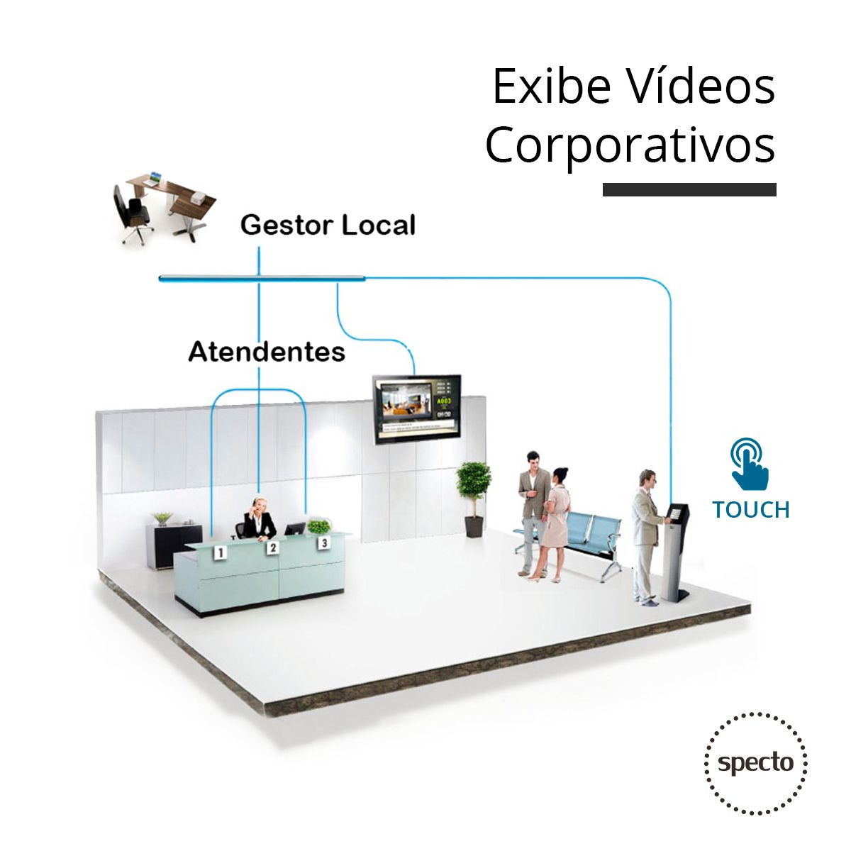 QUALPROX® UNITY Painel TV Corporativa com TES Touch  -  Specto Tecnologia