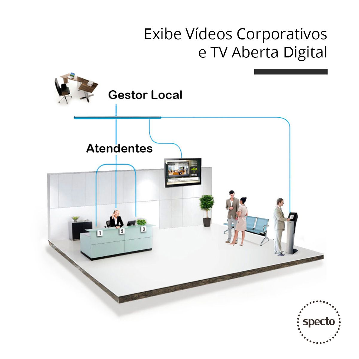 QUALPROX® UNITY TV Digital + Corporativa  -  Specto Tecnologia