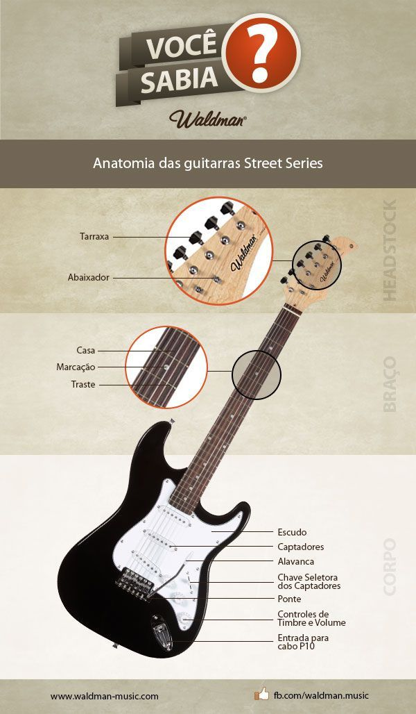 Guitarra Stratocaster Waldman Street ST-111 Share Tweet White