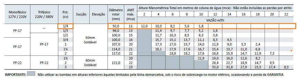 Bomba Dancor com Pré-filtro para Piscina Pratika PF-17 1/4 CV 127/220V Monofásica
