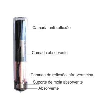 Coletor Aquecedor Solar Modular a Vácuo 25 Tubos Aço Inox 316 UNISOL