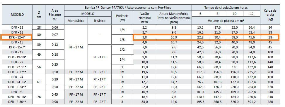 Filtro e Bomba Dancor para Piscina até 30.400 Litros DFR-12-4 - 127/220V Monofásica