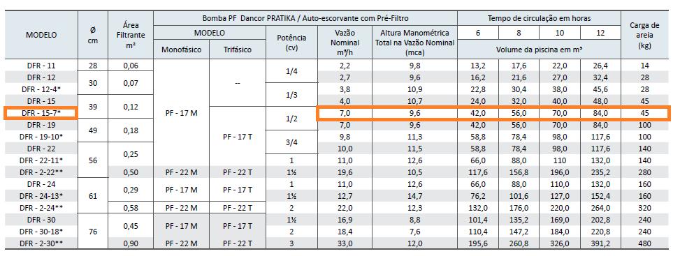 Filtro e Bomba Dancor para Piscina até 56.000 Litros DFR-15-7 - 127/220V Monofásica