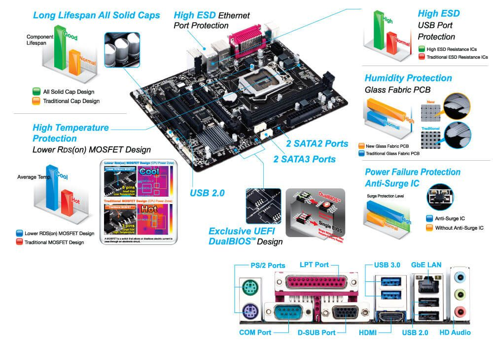 Placa mãe Gigabyte H81M S2PH LGA 1150 Chip H81 HDMI