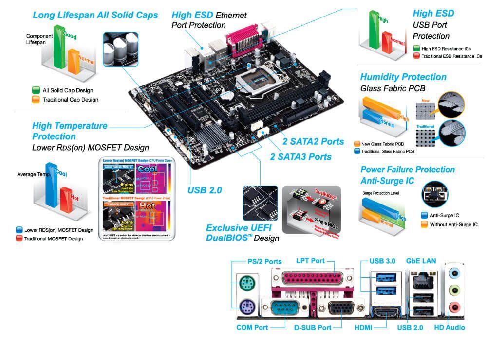 Placa mãe Gigabyte H81M S2PH LGA 1150 Chip H81 HDMI
