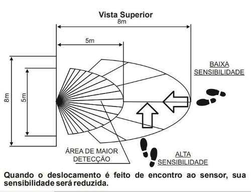 Sensor De Presença Externo C/ Fotocélula Mpx-40f Margirius