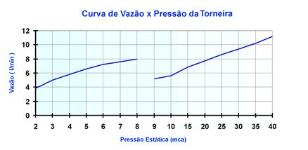 Torneira Elétrica LorenEasy Lorenzetti 220v/5500w