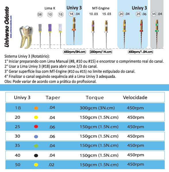 Lima Rotatórias Univy 3 (M-PRO) ( C/4 Unidades)  -  Dental Paiva