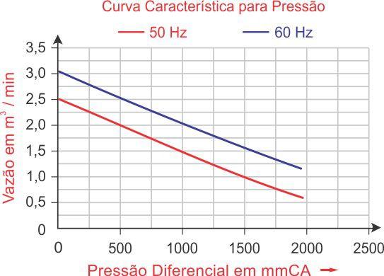 COMPRESSOR RADIAL 1,74 CV MONOFÁSICO