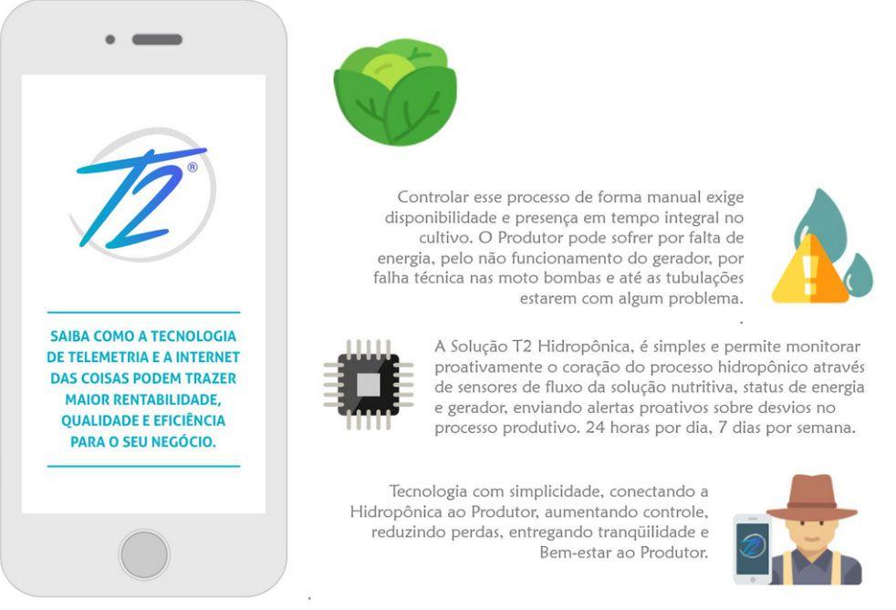 T2 HIDROPONIA - SISTEMA DE  MONITORAMENTO DE PRODUÇÃO Á DISTANCIA