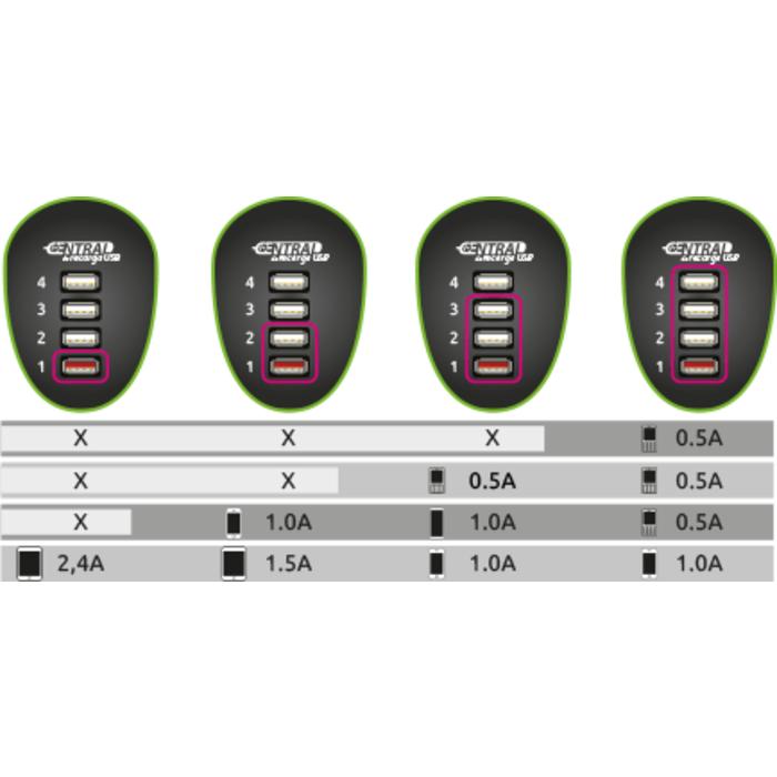 Carregador USB Universal Comtac 4 Portas Cód. 9278