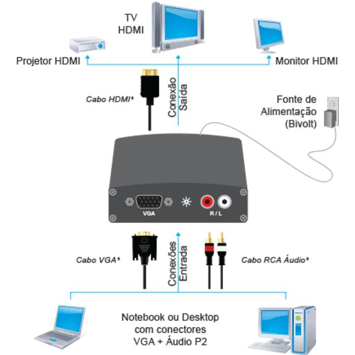 Conversor Comtac 9218 Vga Para Hdmi Com Fonte + Audio