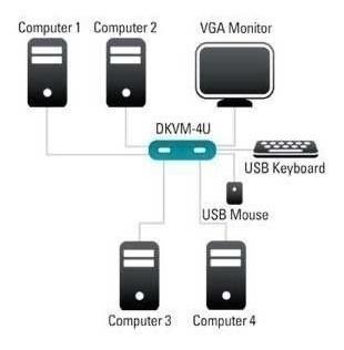 Chaveador Kvm Usb Switch 4 Portas Vga Usb 4 Cpu Em 1 Monitor