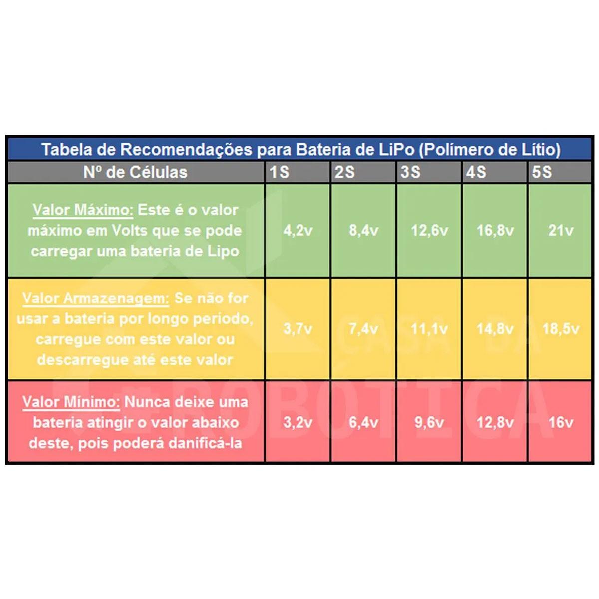 2x Voltímetro Indicador de Nível de Carga para Baterias de Chumbo 12V