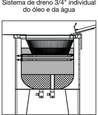 Fritadeira Industrial Elétrica 25 Litros Metalcubas 5000W - FAO 1 C  - Carmel Equipamentos