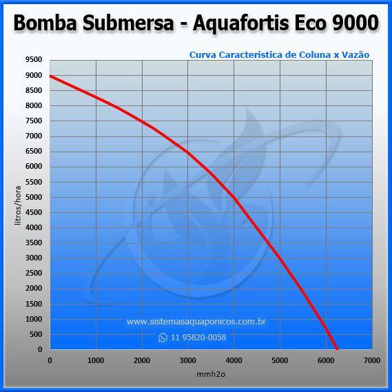 Bomba Submersa Aquafortis Eco 9000 - 220V  - MixVidas - Sistemas Aquapônicos e Multitróficos