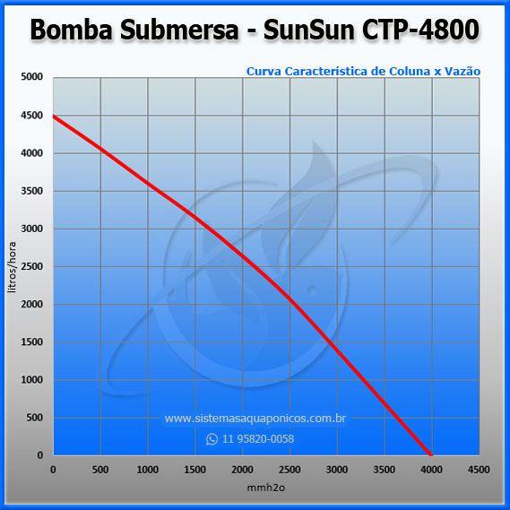 Bomba Submersa Sun Sun CTP 4800 - 220V  - MixVidas - Sistemas Aquapônicos e Multitróficos