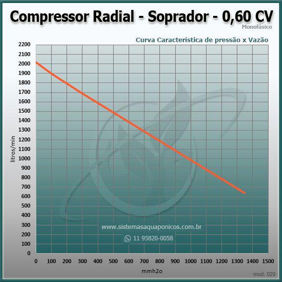 Compressor Radial - Soprador - monofásico - 0,60 CV - 2020 litros por minuto - mod029  - MixVidas - Sistemas Aquapônicos e Multitróficos