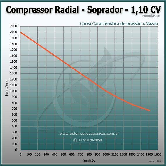 Compressor Radial - Soprador - monofásico - 1,10 CV - 2000 litros por minuto - mod026  - MixVidas - Sistemas Aquapônicos e Multitróficos