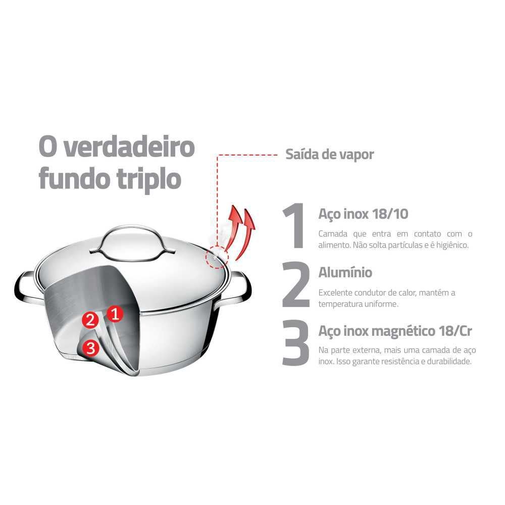 Jogo de Panelas Aço Inox Fundo Triplo 4 Peças Tramontina Allegra 65650/270