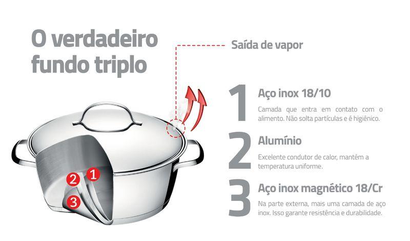 Jogo de Panelas Aço Inox Fundo Triplo 5 Peças Tramontina Allegra 65650/280