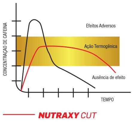 Nutraxy Cut - Nutrata