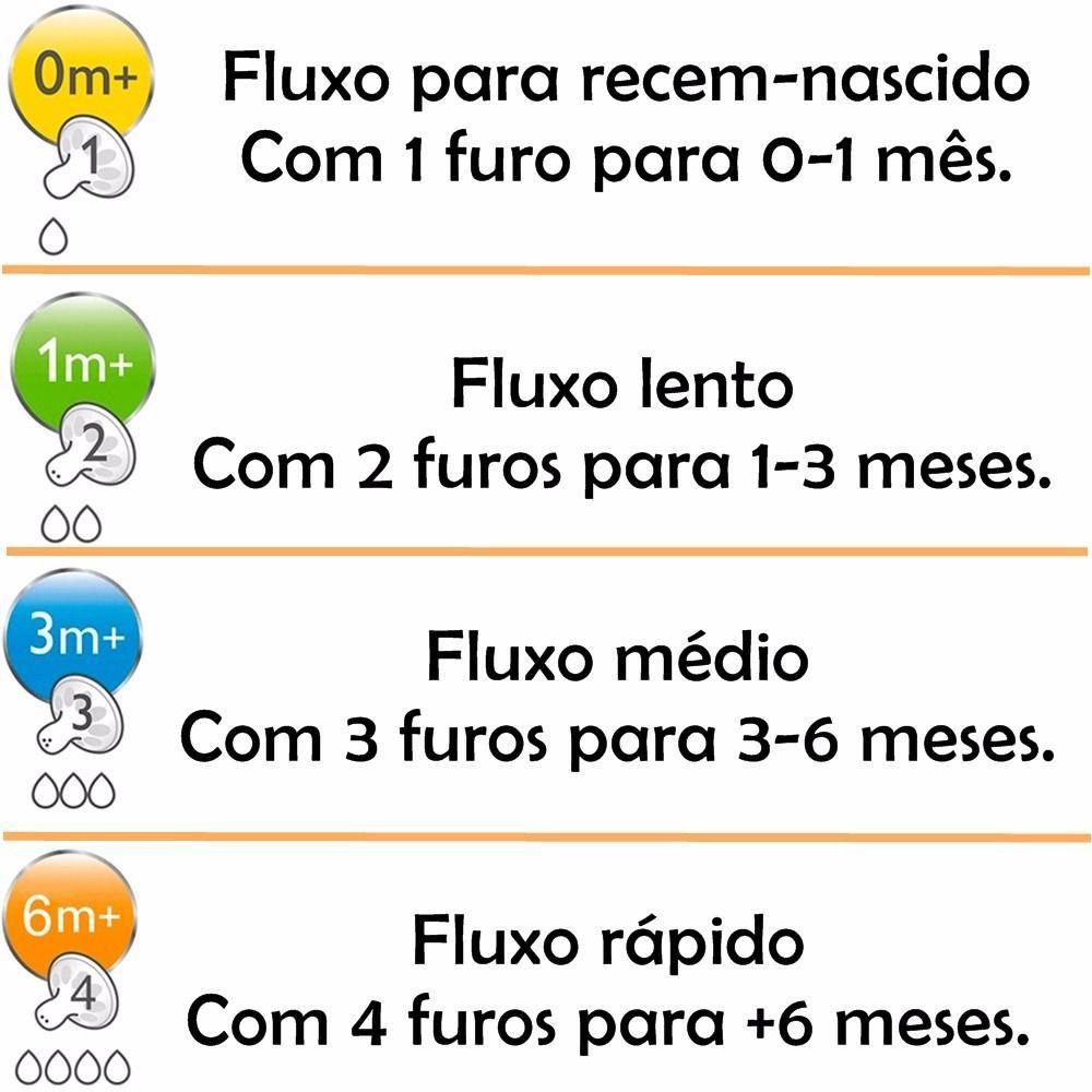 Bico Mamadeira Pétala N.04 C/2 Avent SCF654/27