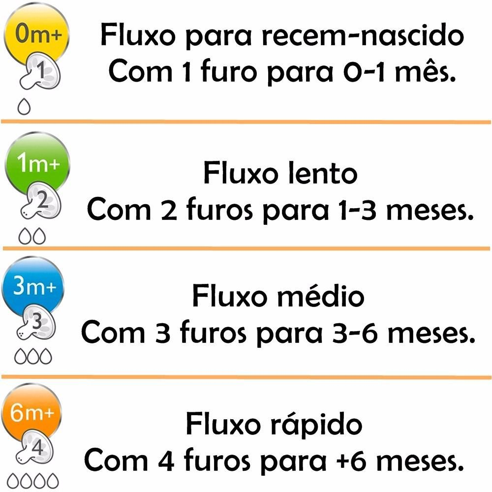 Bico Mamadeira Pétala N.2 C/2 Avent SCF652/27