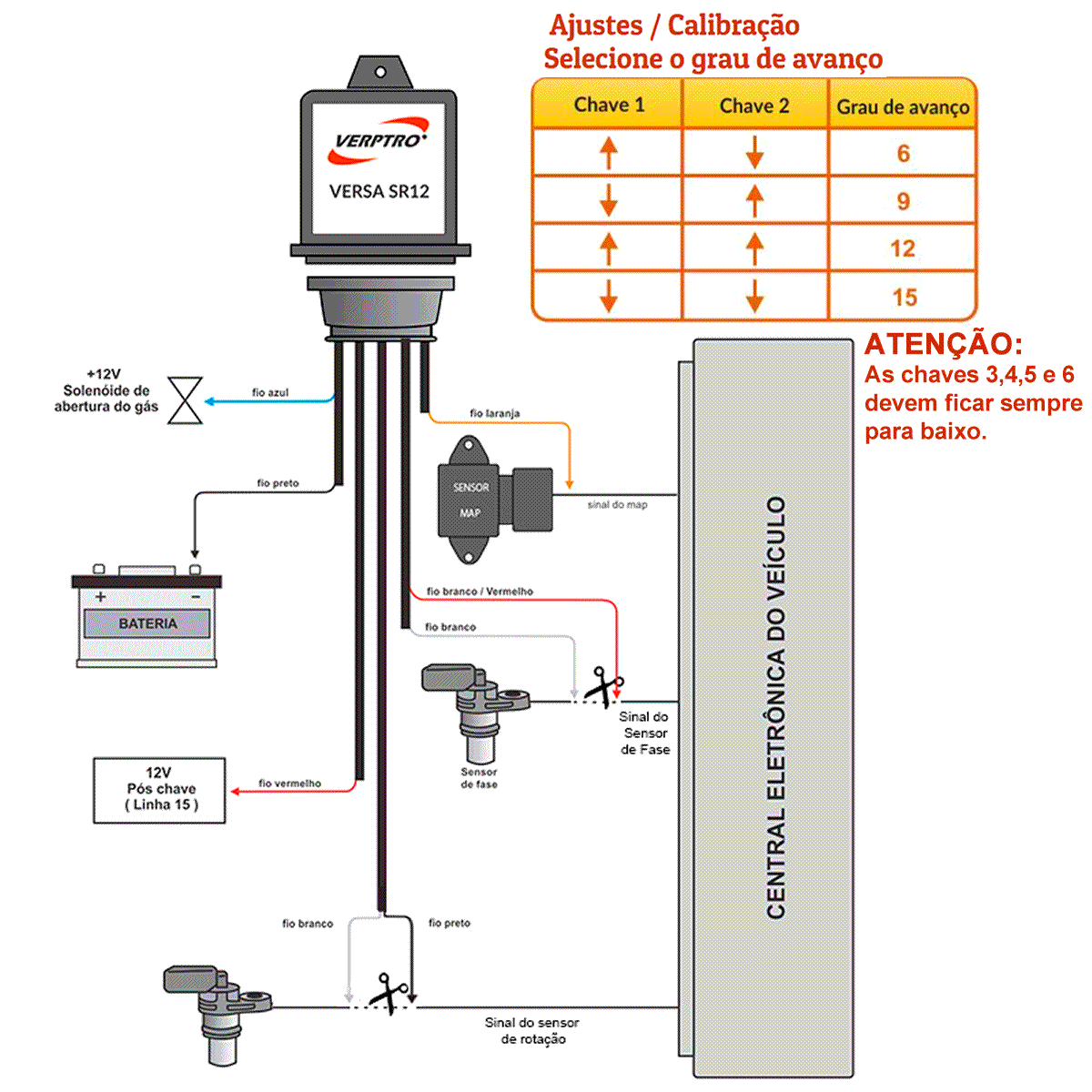 Kit Simulador Sonda Etanol Variador Verptro ESL62E Versa SR12