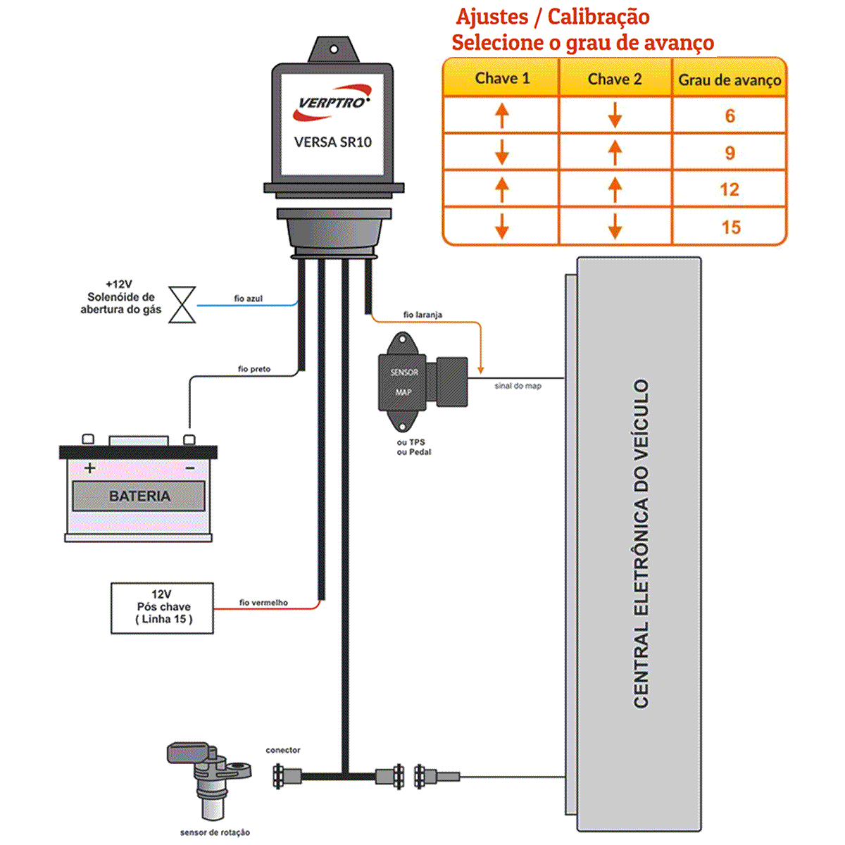 Variador de Avanço Roda Fônica Versa SR10 cabo B VERPTRO Ford