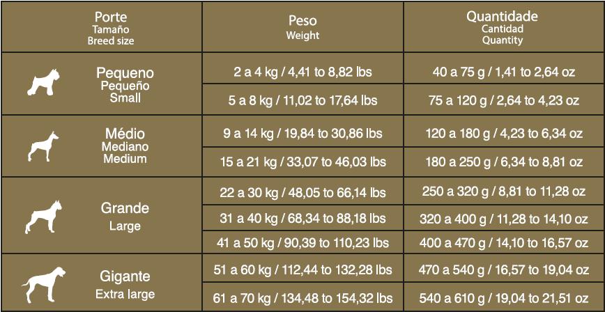 Ração Bob Dog Gold Premium Especial Carne e Frango para Cães Adultos - 15 kg