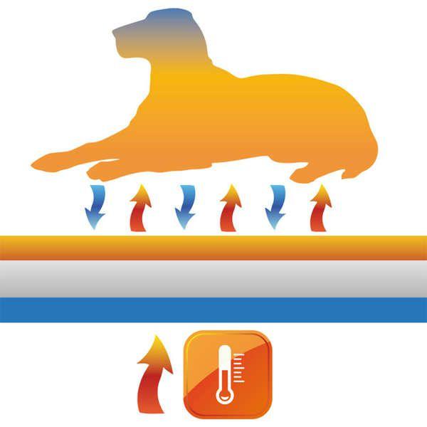 Tapete Térmico Jambo Pet Tapete Quente para Cães e Gatos