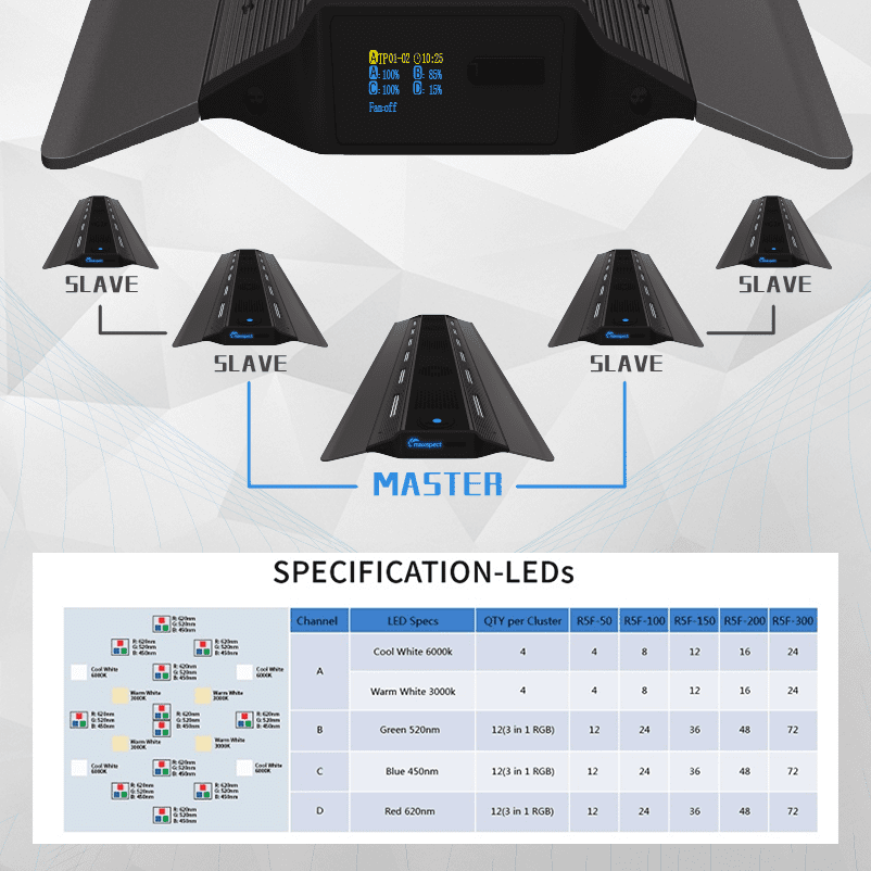 Luminaria Led Maxspect Rsx 300 - 300w Marinho Corais