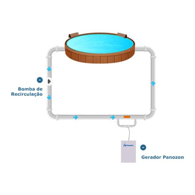 Panozon Spa+ 2000 Ozônizador para Banheira e Ofurô até 2000L