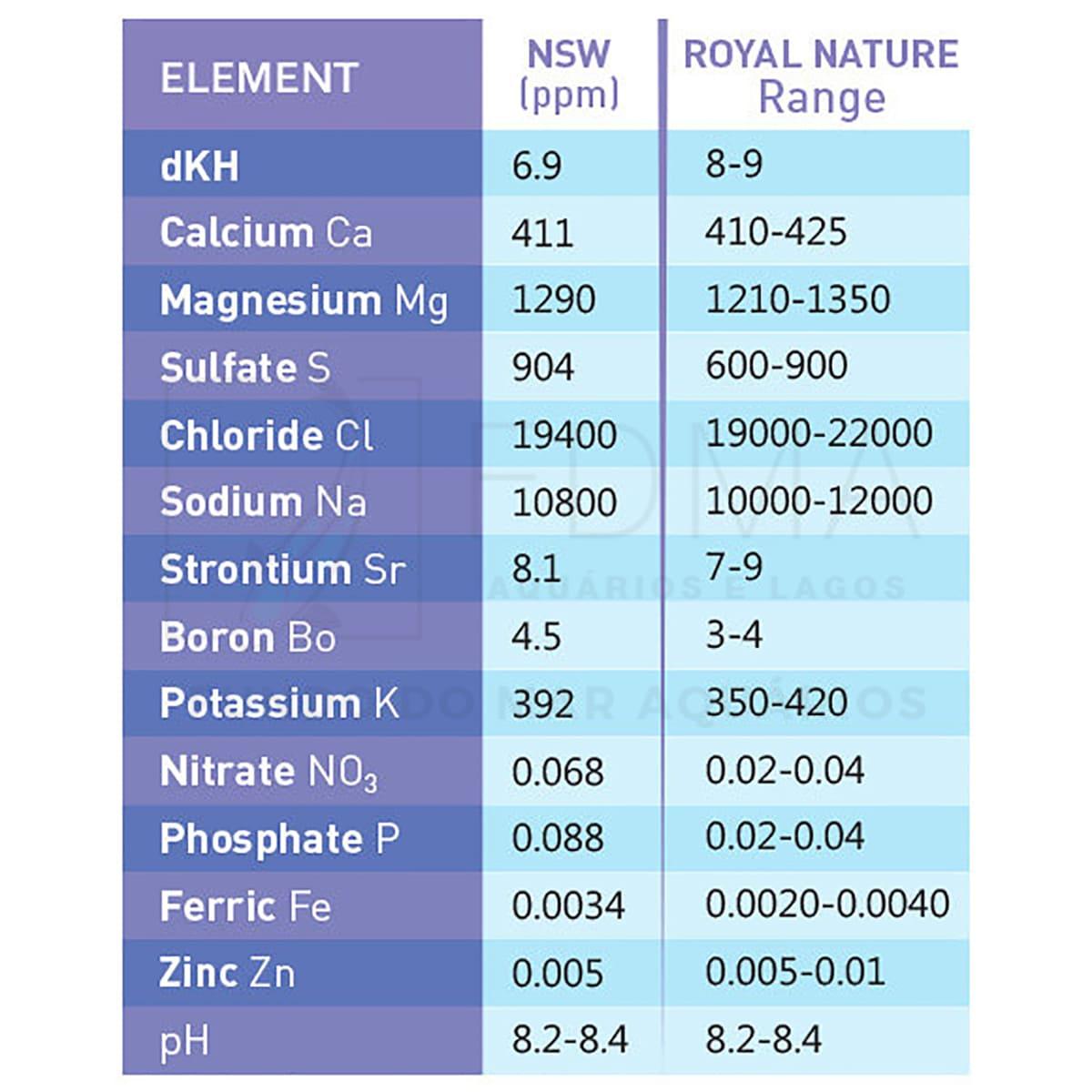 Sal Royal Nature Advanced Pro 23kg p/ Peixes e corais moles