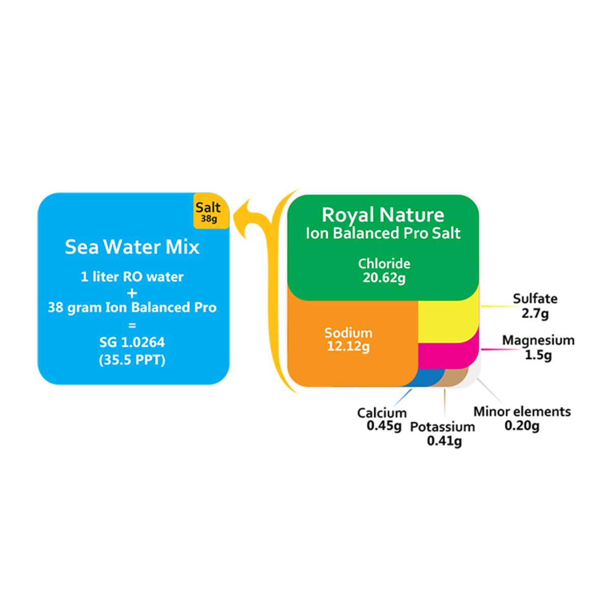 Sal Royal Nature Ion Balanced 10kg para Peixes e Corais