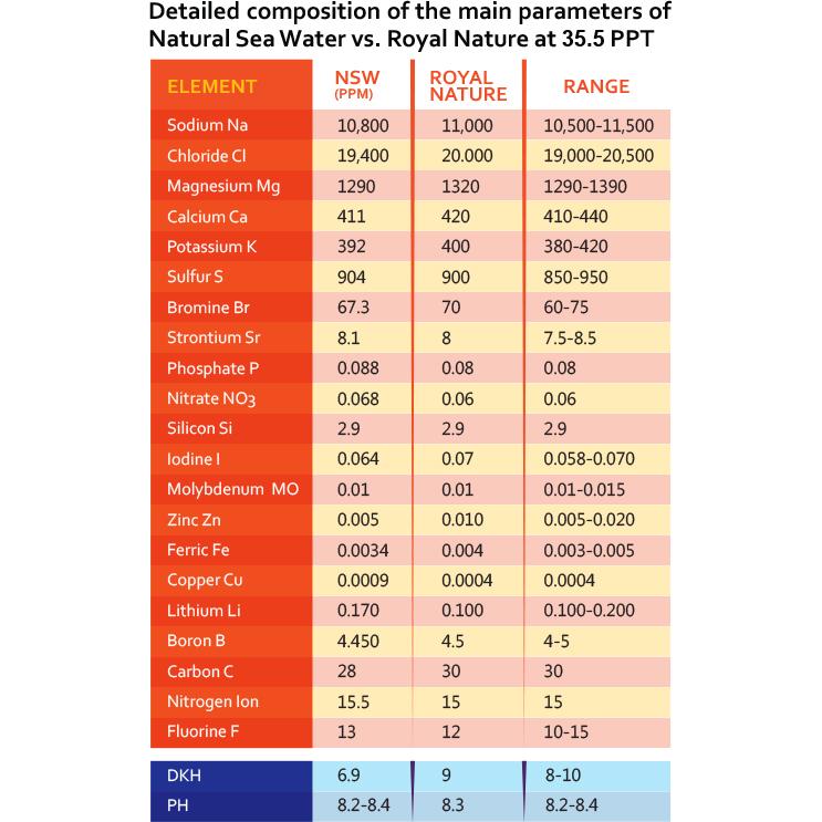 Sal Royal Nature Ion Balanced 4kg para Peixes e Corais