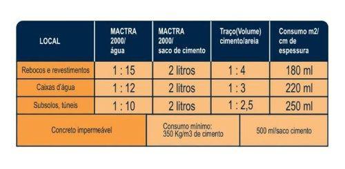 Aditivo Impermeabilizante P/ Massa Mactra 2000 1 Litro
